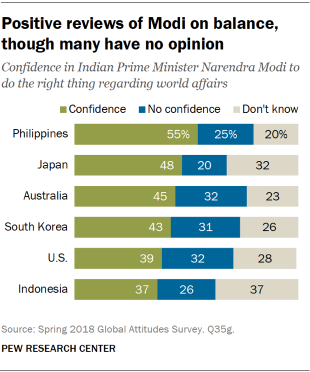 Chart showing that in India there are positive reviews of Prime Minister Narendra Modi on balance, though many have no opinion.