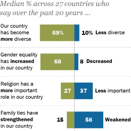 Global Attitudes & Trends - Pew Research Center