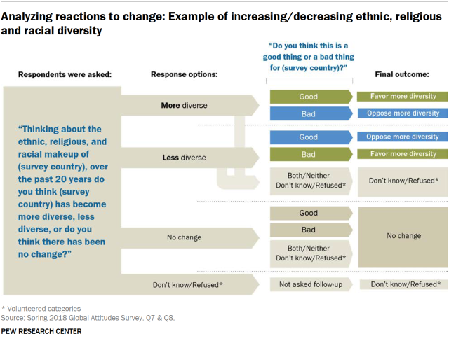 Global Views on Diversity, Gender Equality, Family Life, Importance
