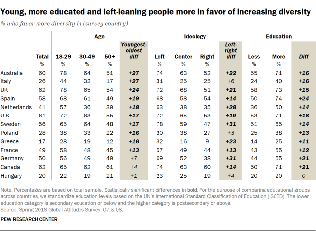 Table showing that the young, more educated and left-leaning people are more in favor of increasing diversity.
