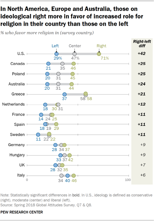In North America, Europe and Australia, those on ideological