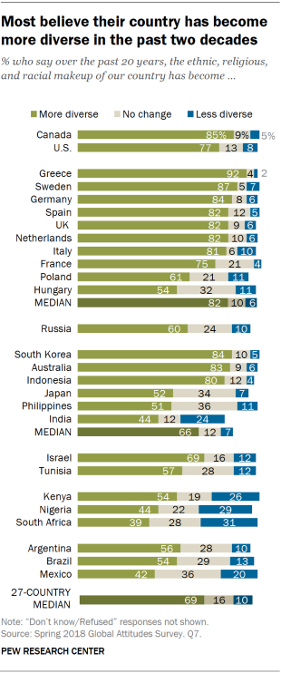 Chart showing that most believe their country has become more diverse in the past two decades.
