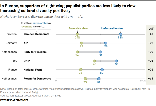 Chart showing that in Europe, supporters of right-wing populist parties are less likely to view increasing cultural diversity positively.