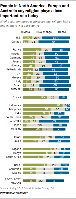 Views of the role of religion by country | Pew Research Center