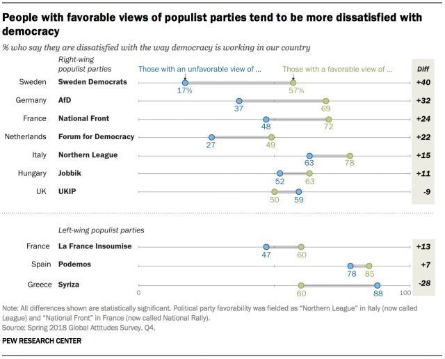 Chart showing that people with favorable views of populist parties tend to be more dissatisfied with democracy.