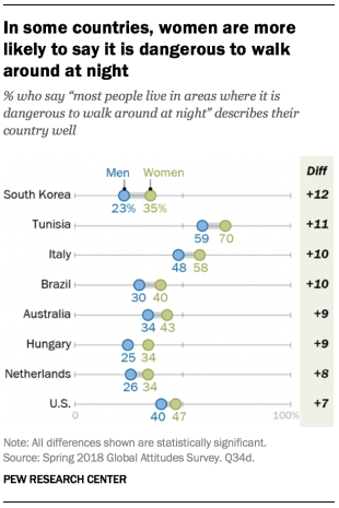 Chart showing that in some countries included in the survey, women are more likely to say it is dangerous to walk around at night.