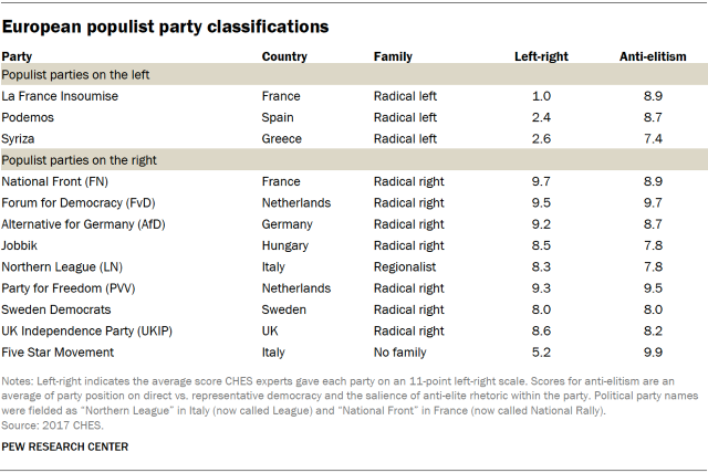 Table showing European populist party classifications sorted by whether they are on the left or right, country, and an anti-elitism score.