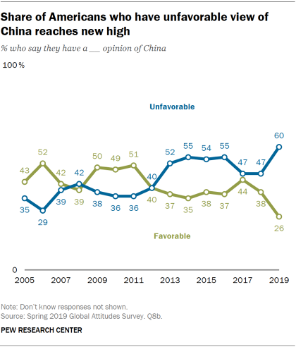 Chart showing that the share of Americans who have an unfavorable view of China has reached a new high in 2019.