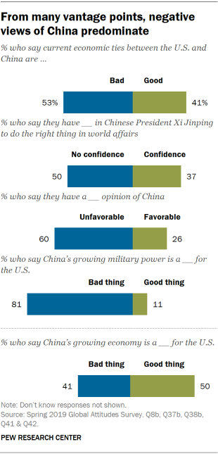Chart showing that from many vantage points, Americans' negative views of China predominate.