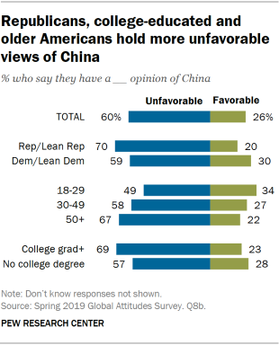 Chart showing that Republicans, college-educated and older Americans hold more unfavorable views of China.
