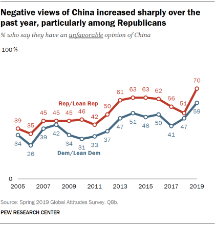 Chart showing that negative views of China increased sharply over the past year, particularly among Republicans.