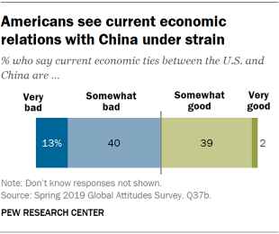 Chart showing that Americans see current economic relations with China under strain.