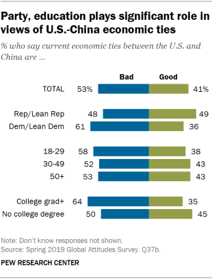 Chart showing that party and education play significant role in views of U.S.-China economic ties.
