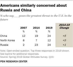 Table showing that Americans are similarly concerned about Russia and China.