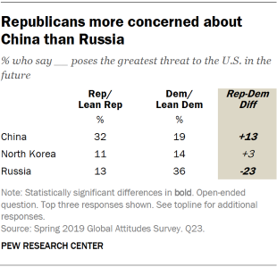 Table showing that Republicans are more concerned about China than Russia.