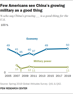 Chart showing that few Americans see China's growing military as a good thing.