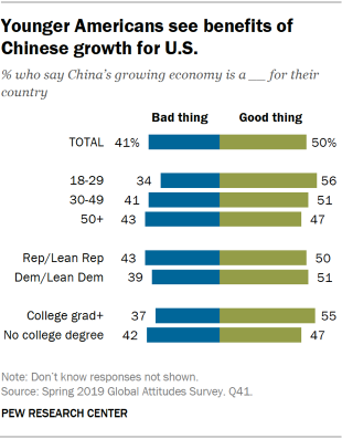 Chart showing that younger Americans see benefits of Chinese growth for the U.S.