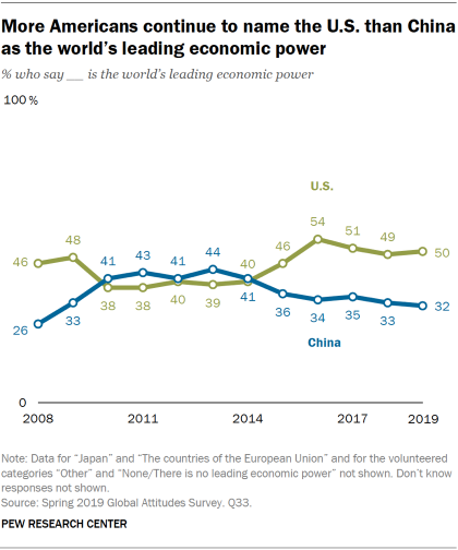 Chart showing that more Americans continue to name the U.S. than China as the world's leading economic power.