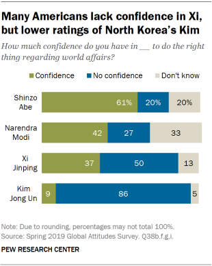 Chart showing that many Americans lack confidence in Xi, but ratings of North Korea's Kim are lower.