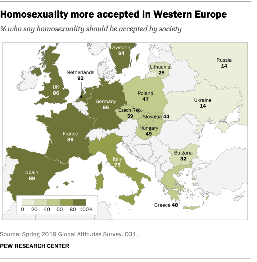 Homosexuality more accepted in Western Europe