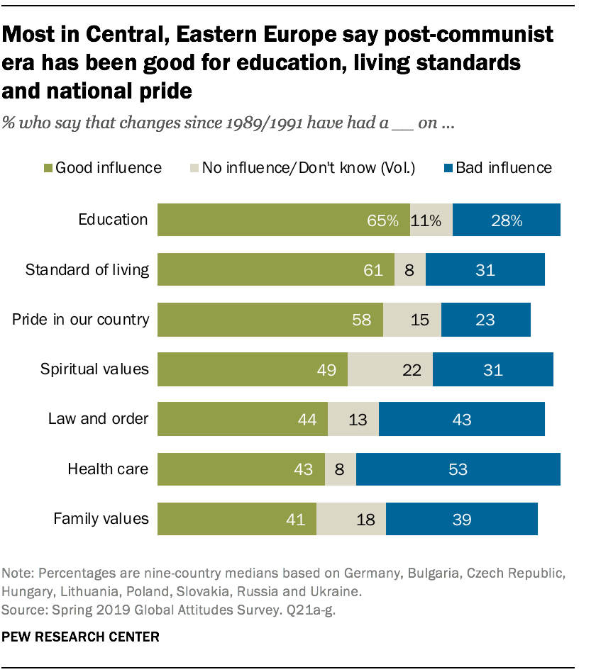 Most in Central, Eastern Europe say post-communist era has been good for education, living standards and national pride
