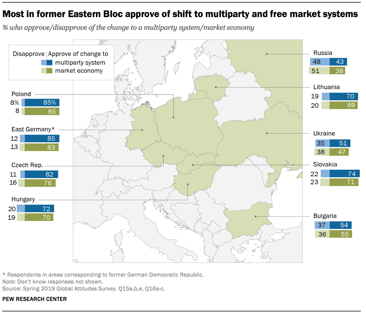 Most in former Eastern Bloc approve of shift to multiparty and free market systems