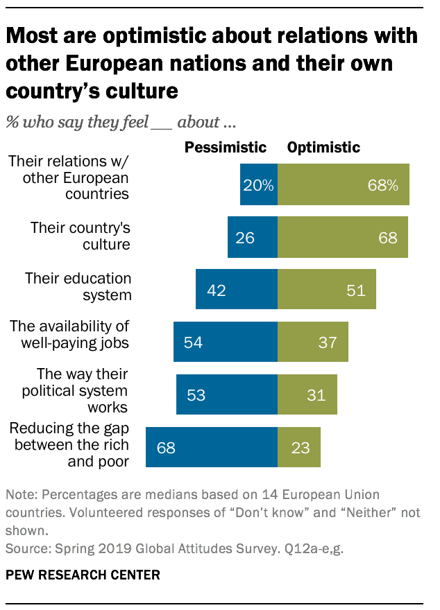 Most are optimistic about relations with other European nations and their own country's culture