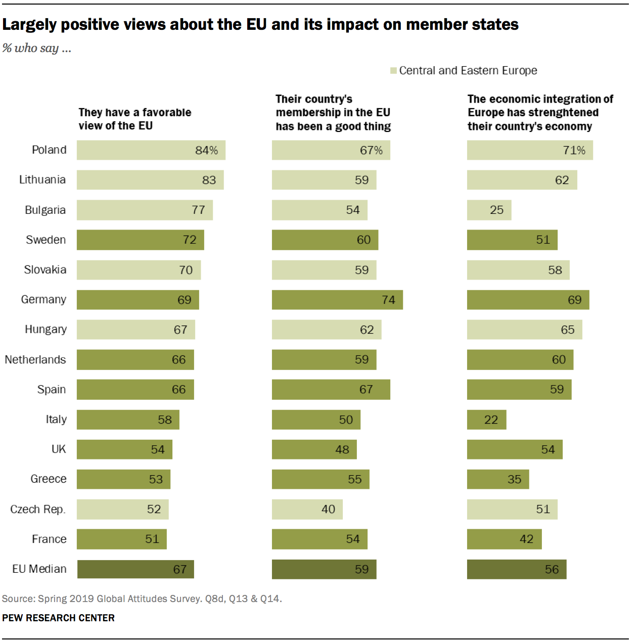 Largely positive views about the EU and its impact on member states