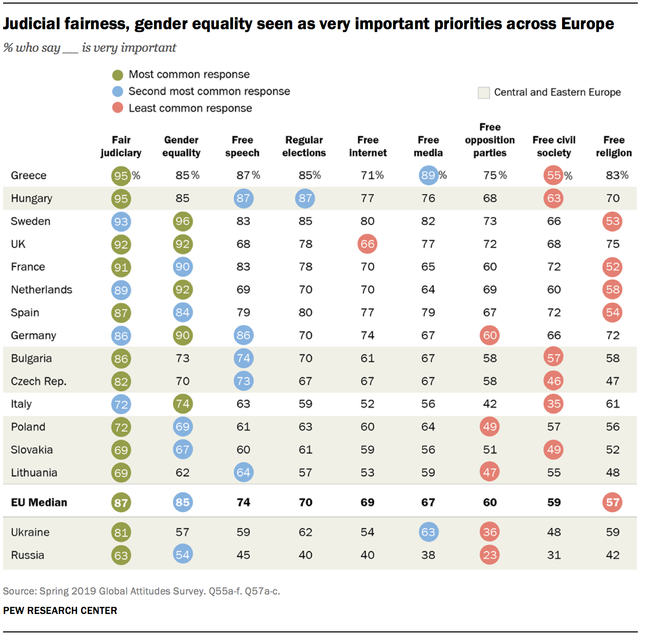 Judicial fairness, gender equality seen as very important priorities across Europe