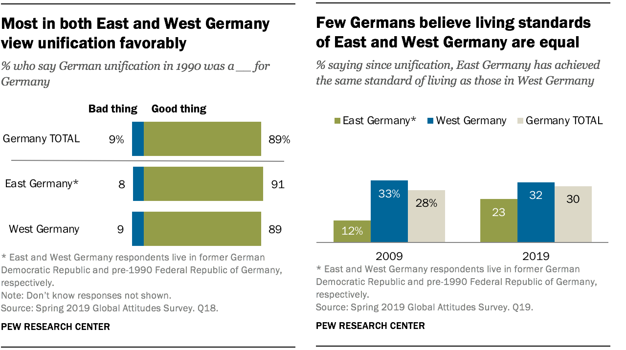 Germans view unification positively but feel the East has been left behind