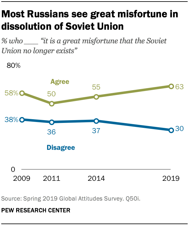 Most Russians see great misfortune in dissolution of Soviet Union