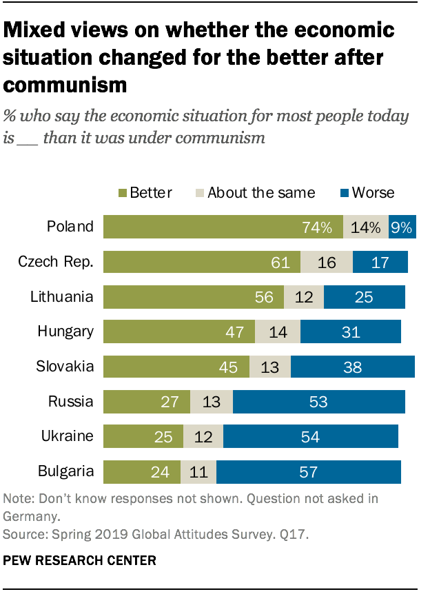 Mixed views on whether the economic situation changed for the better after communism