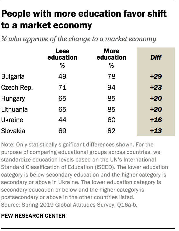 People with more education favor shift to a market economy