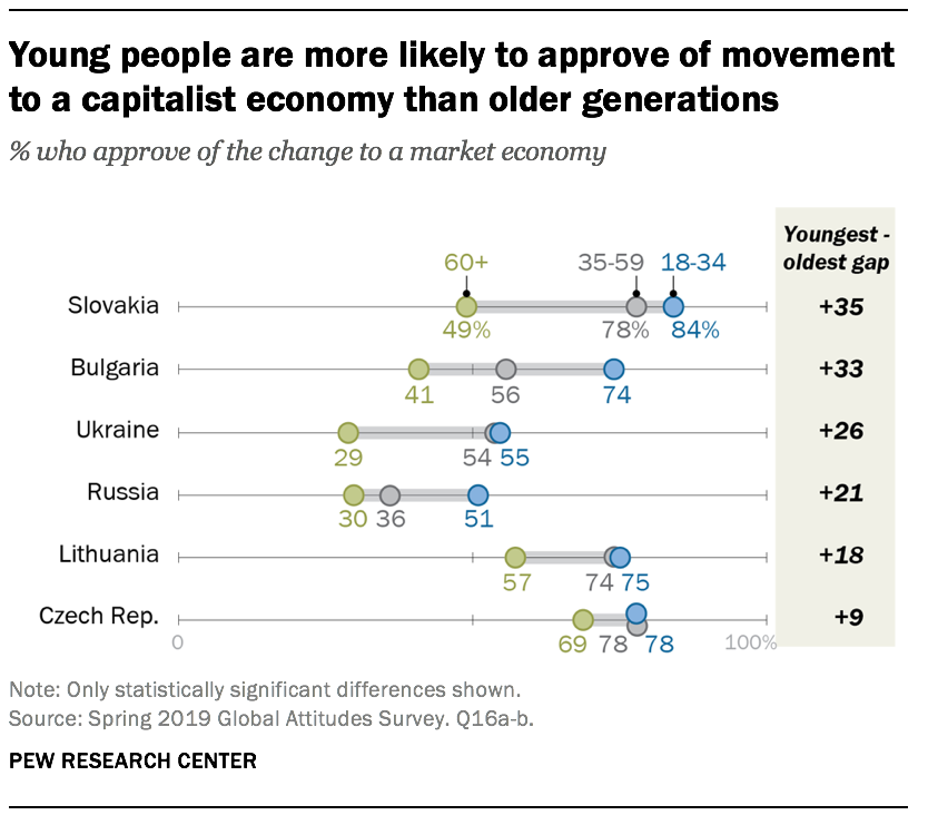 Young people are more likely to approve of movement to a capitalist economy than older generations