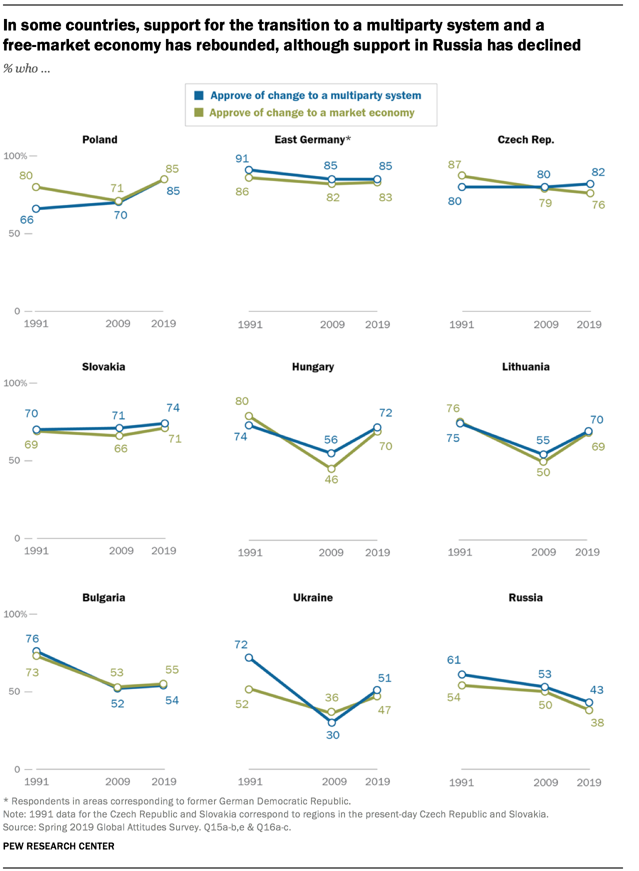 In some countries, support for the transition to a multiparty system and a free-market economy has rebounded, although support in Russia has declined