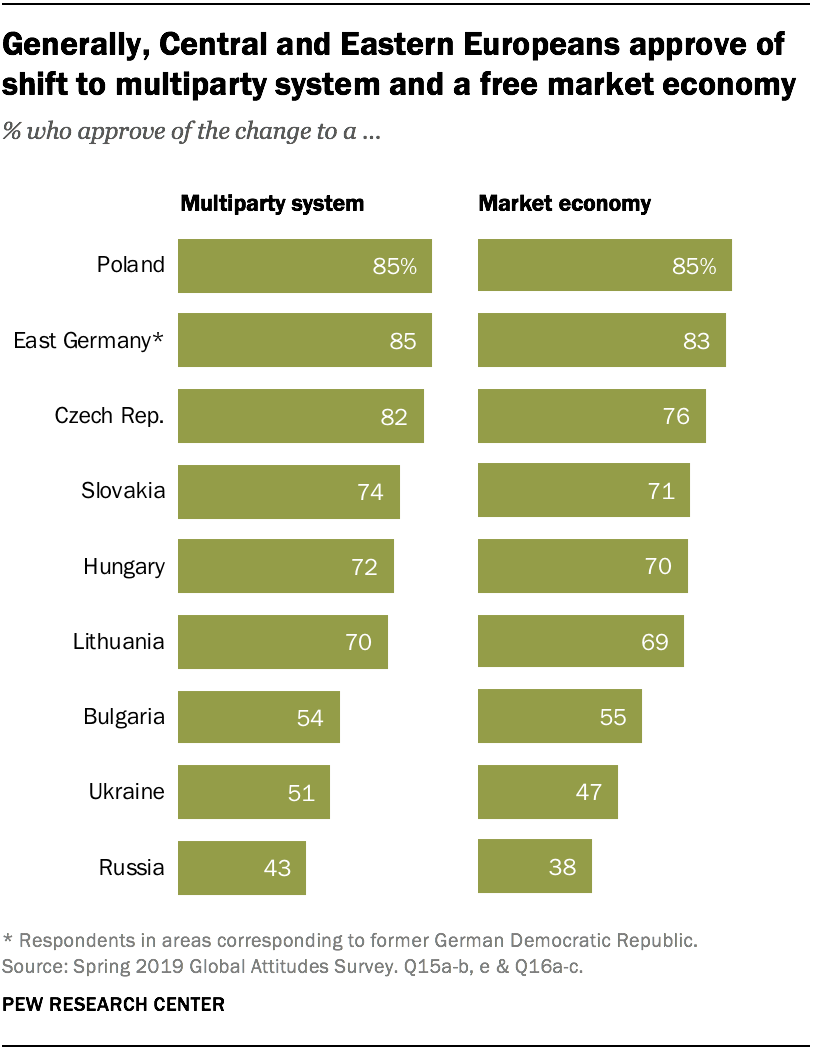 Generally, Central and Eastern Europeans approve of shift to multiparty system and a free market economy