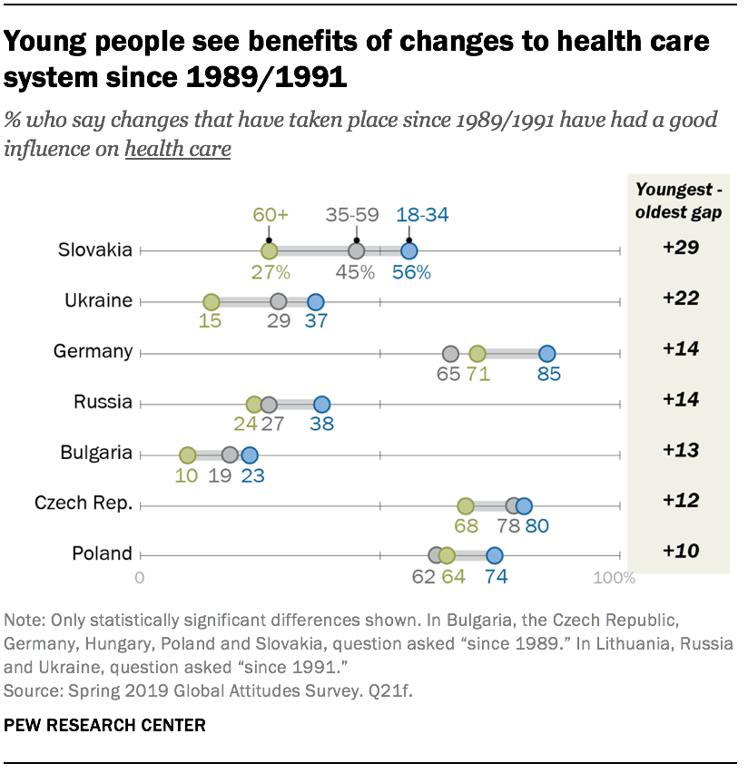 Young people see benefits of changes to health care system since 1989/1991