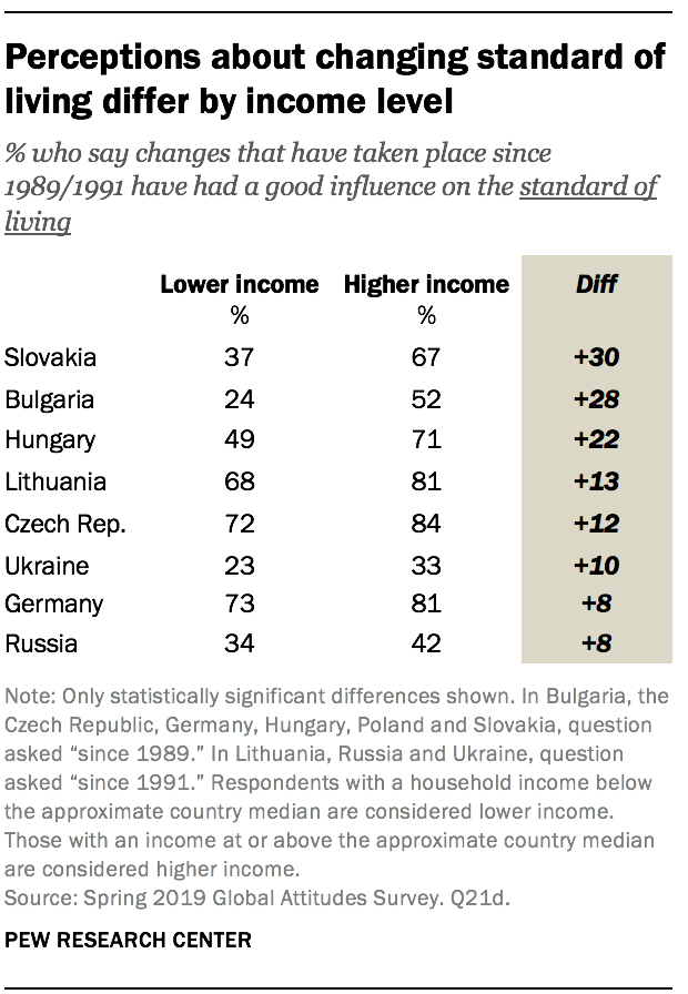 Perceptions about changing standard of living differ by income level