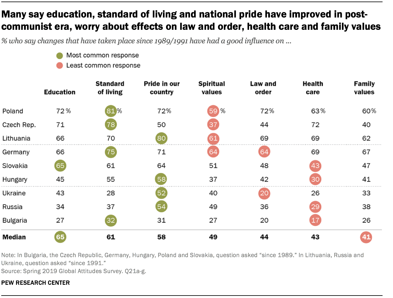 Many say education, standard of living and national pride have improved in post-communist era, worry about effects on law and order, health care and family values