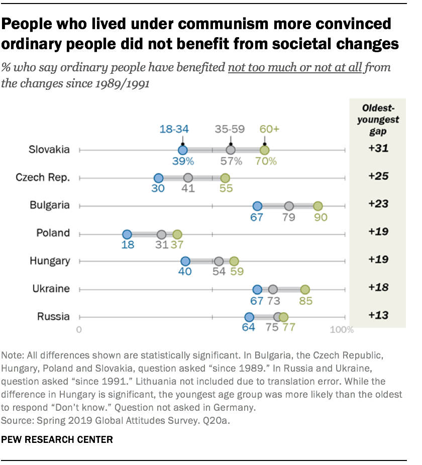 People who lived under communism more convinced ordinary people did not benefit from societal changes