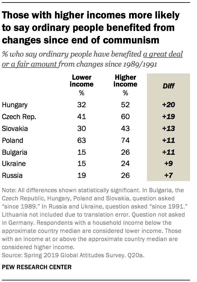 Those with higher incomes more likely to say ordinary people benefited from changes since end of communism