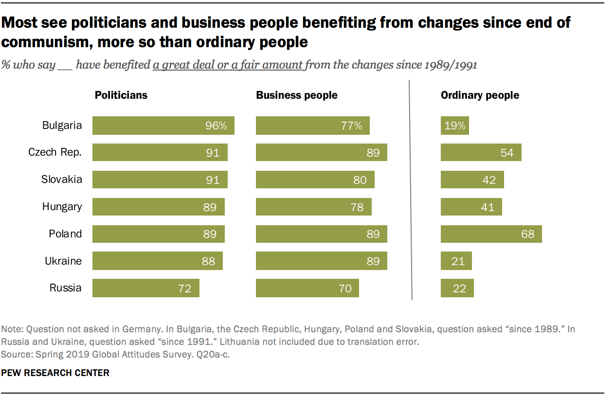 Most see politicians and business people benefiting from changes since end of communism, more so than ordinary people