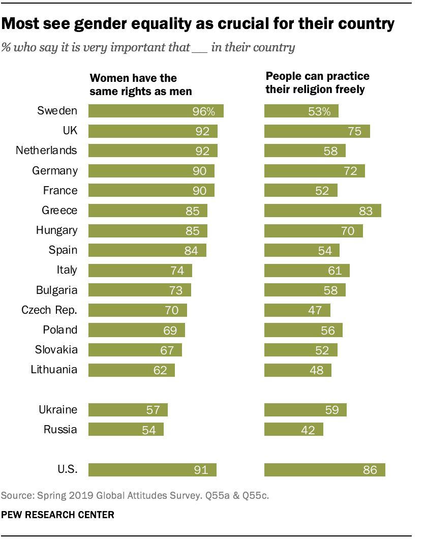 Most see gender equality as crucial for their country