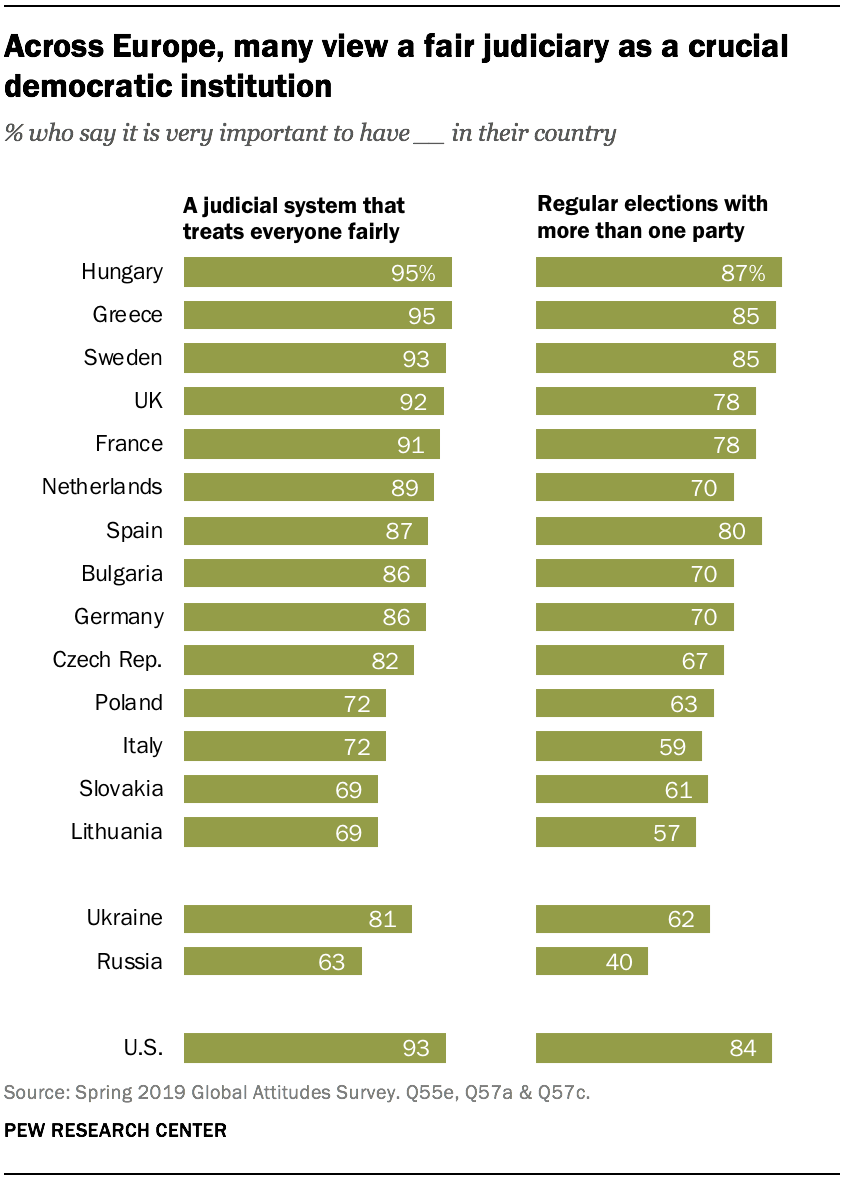 Across Europe, many view a fair judiciary as a crucial democratic institution