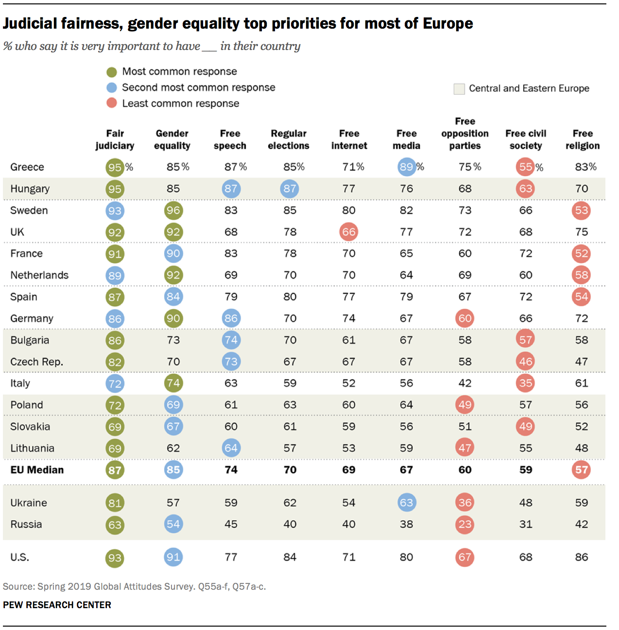 Judicial fairness, gender equality top priorities for most of Europe
