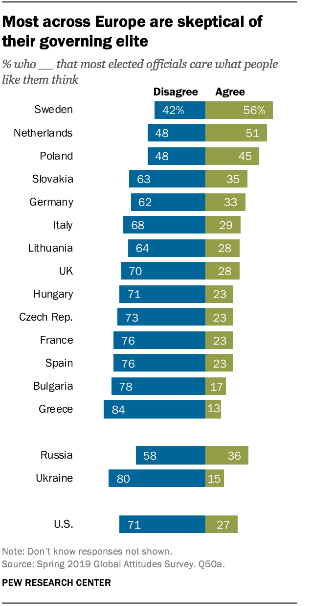Most across Europe are skeptical of their governing elite