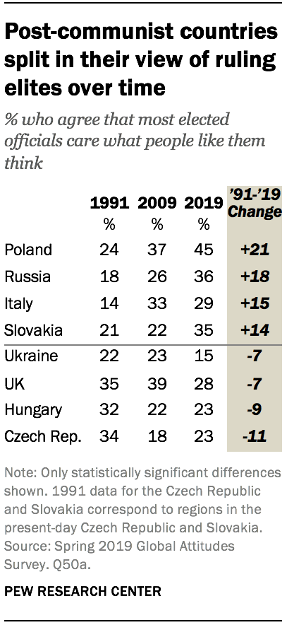Post-communist countries split in their view of ruling elites over time