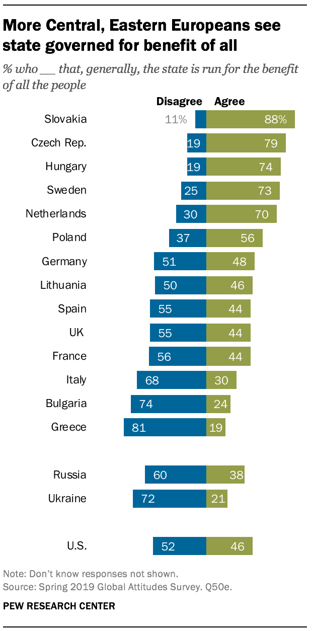 More Central, Eastern Europeans see state governed for benefit of all
