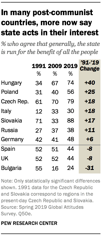 In many post-communist countries, more now say state acts in their interest