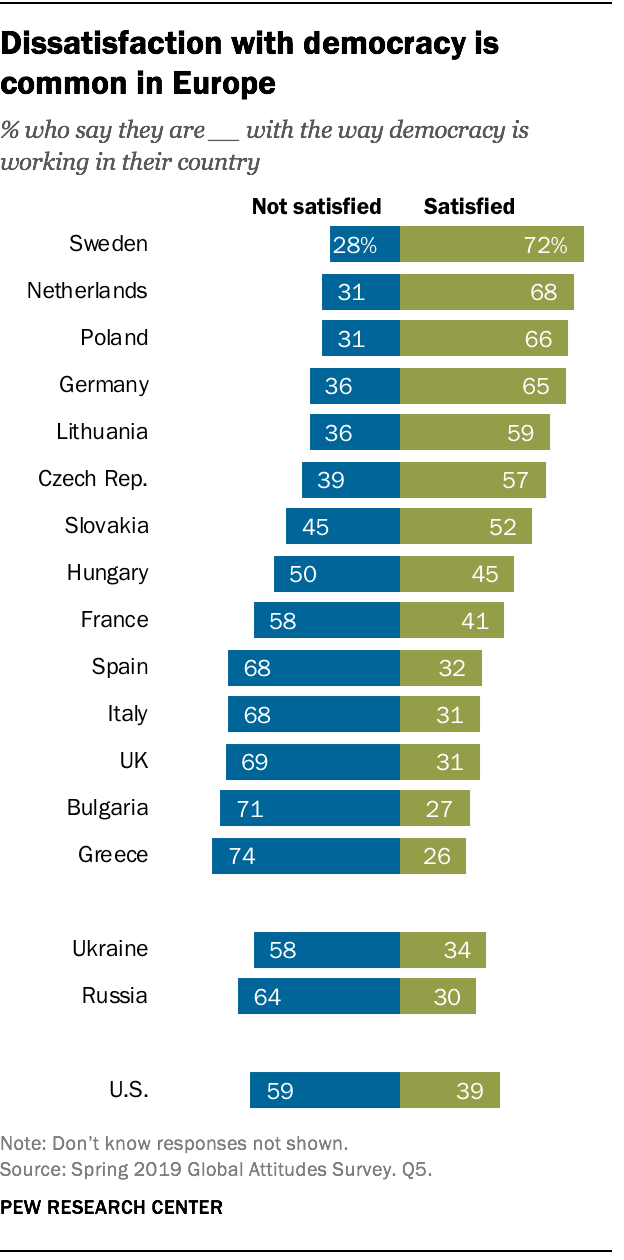 Dissatisfaction with democracy is common in Europe
